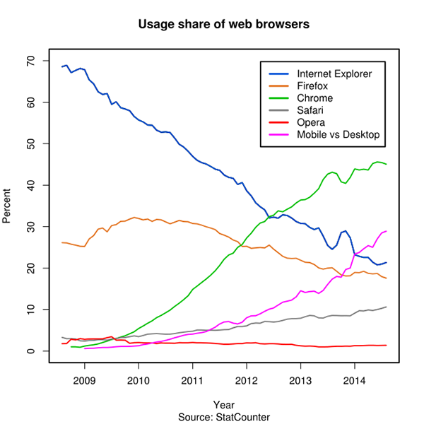 Usage share of web browsers